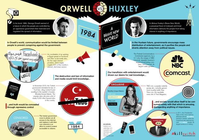 Lumea Orwell-Huxley